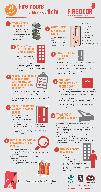 Ten Top Tips - Fire Doors in Blocks of Flats (BWF) Andrew Goto